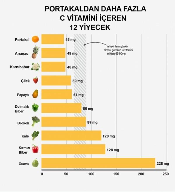 En çok C vitamini içeren 9 yiyecek 7